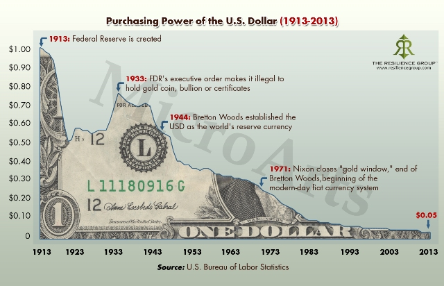Purchasing power of the US dollar from 1913-to-2013